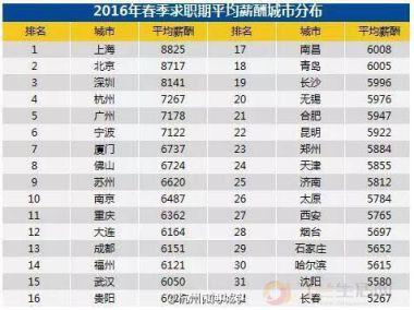 杭州西湖_杭州人均工资